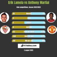 Erik Lamela vs Anthony Martial h2h player stats