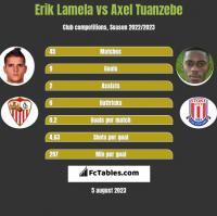 Erik Lamela vs Axel Tuanzebe h2h player stats