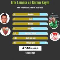 Erik Lamela vs Beram Kayal h2h player stats