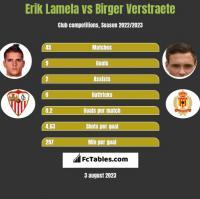Erik Lamela vs Birger Verstraete h2h player stats