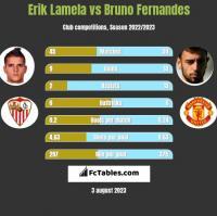 Erik Lamela vs Bruno Fernandes h2h player stats