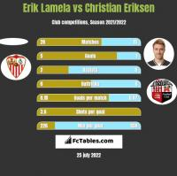 Erik Lamela vs Christian Eriksen h2h player stats