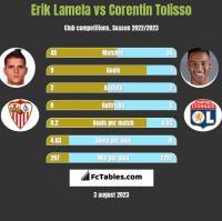 Erik Lamela vs Corentin Tolisso h2h player stats