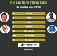 Erik Lamela vs Fabian Delph h2h player stats