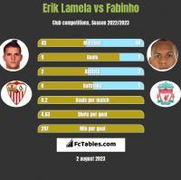 Erik Lamela vs Fabinho h2h player stats