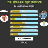 Erik Lamela vs Felipe Anderson h2h player stats