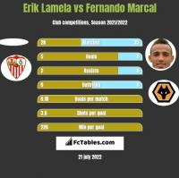 Erik Lamela vs Fernando Marcal h2h player stats
