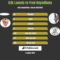 Erik Lamela vs Fred Onyedinma h2h player stats