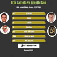 Erik Lamela vs Gareth Bale h2h player stats