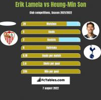 Erik Lamela vs Heung-Min Son h2h player stats