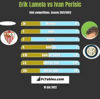 Erik Lamela vs Ivan Perisic h2h player stats