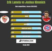 Erik Lamela vs Joshua Kimmich h2h player stats