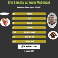 Erik Lamela vs Kevin McDonald h2h player stats