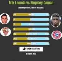 Erik Lamela vs Kingsley Coman h2h player stats