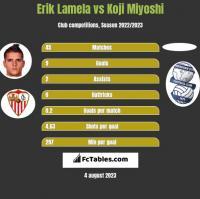 Erik Lamela vs Koji Miyoshi h2h player stats