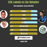 Erik Lamela vs Lior Refaelov h2h player stats