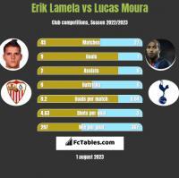 Erik Lamela vs Lucas Moura h2h player stats