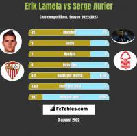 Erik Lamela vs Serge Aurier h2h player stats