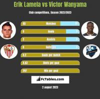 Erik Lamela vs Victor Wanyama h2h player stats