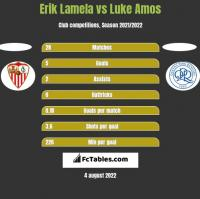 Erik Lamela vs Luke Amos h2h player stats