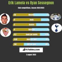Erik Lamela vs Ryan Sessegnon h2h player stats