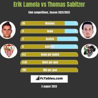 Erik Lamela vs Thomas Sabitzer h2h player stats