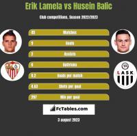 Erik Lamela vs Husein Balic h2h player stats