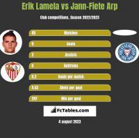 Erik Lamela vs Jann-Fiete Arp h2h player stats