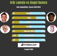 Erik Lamela vs Angel Gomes h2h player stats