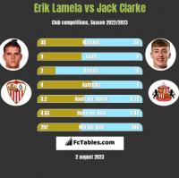 Erik Lamela vs Jack Clarke h2h player stats