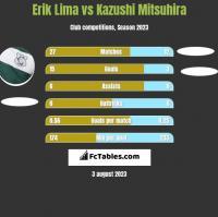 Erik Lima vs Kazushi Mitsuhira h2h player stats