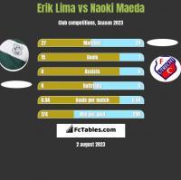 Erik Lima vs Naoki Maeda h2h player stats