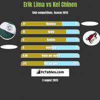 Erik Lima vs Kei Chinen h2h player stats