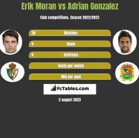 Erik Moran vs Adrian Gonzalez h2h player stats