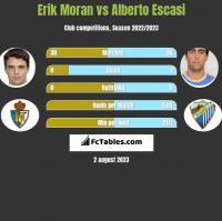 Erik Moran vs Alberto Escasi h2h player stats