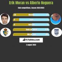 Erik Moran vs Alberto Noguera h2h player stats