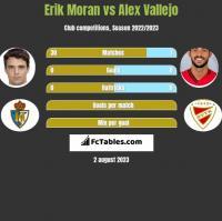 Erik Moran vs Alex Vallejo h2h player stats