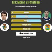 Erik Moran vs Cristobal h2h player stats