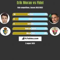 Erik Moran vs Fidel Chaves h2h player stats