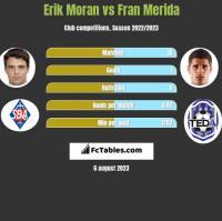 Erik Moran vs Fran Merida h2h player stats
