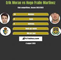 Erik Moran vs Hugo Fraile Martinez h2h player stats