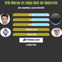 Erik Moran vs Inigo Ruiz de Galarreta h2h player stats