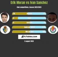 Erik Moran vs Ivan Sanchez h2h player stats