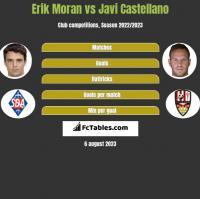 Erik Moran vs Javi Castellano h2h player stats