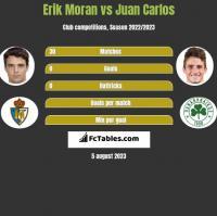 Erik Moran vs Juan Carlos h2h player stats