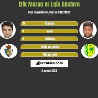 Erik Moran vs Luis Gustavo h2h player stats