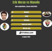 Erik Moran vs Manolin h2h player stats