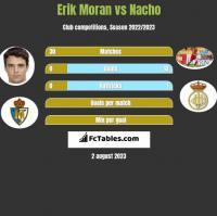 Erik Moran vs Nacho h2h player stats