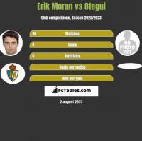 Erik Moran vs Otegui h2h player stats