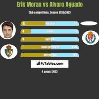 Erik Moran vs Alvaro Aguado h2h player stats
